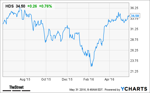 Hd Supply Hds Stock Price Target Upped At Keybanc