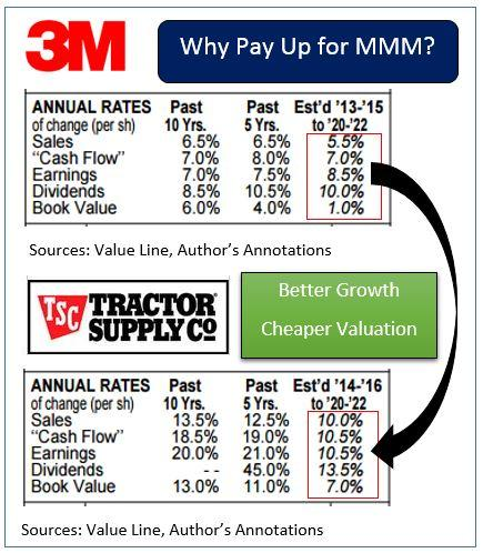 Face Off: 3M vs  Tractor Supply - RealMoney