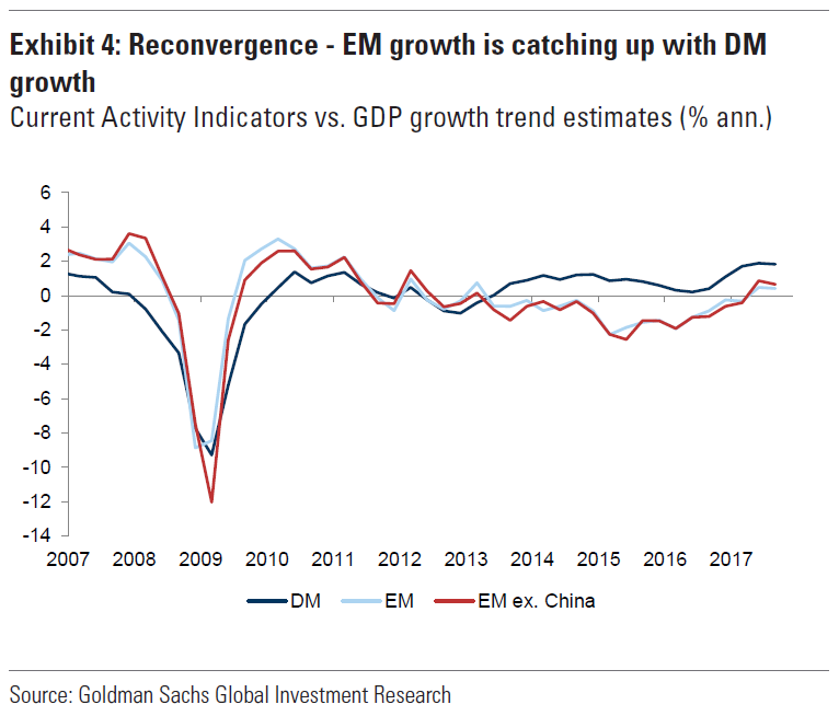 Source: Goldman Sachs