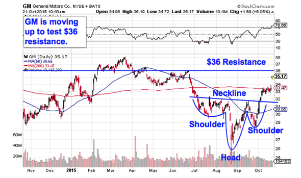 Automaker General Motors Gm Is Another Large Cap Stock With A Deceptively Simple Chart Started Off 2017 In An Uptrend But That All Changed