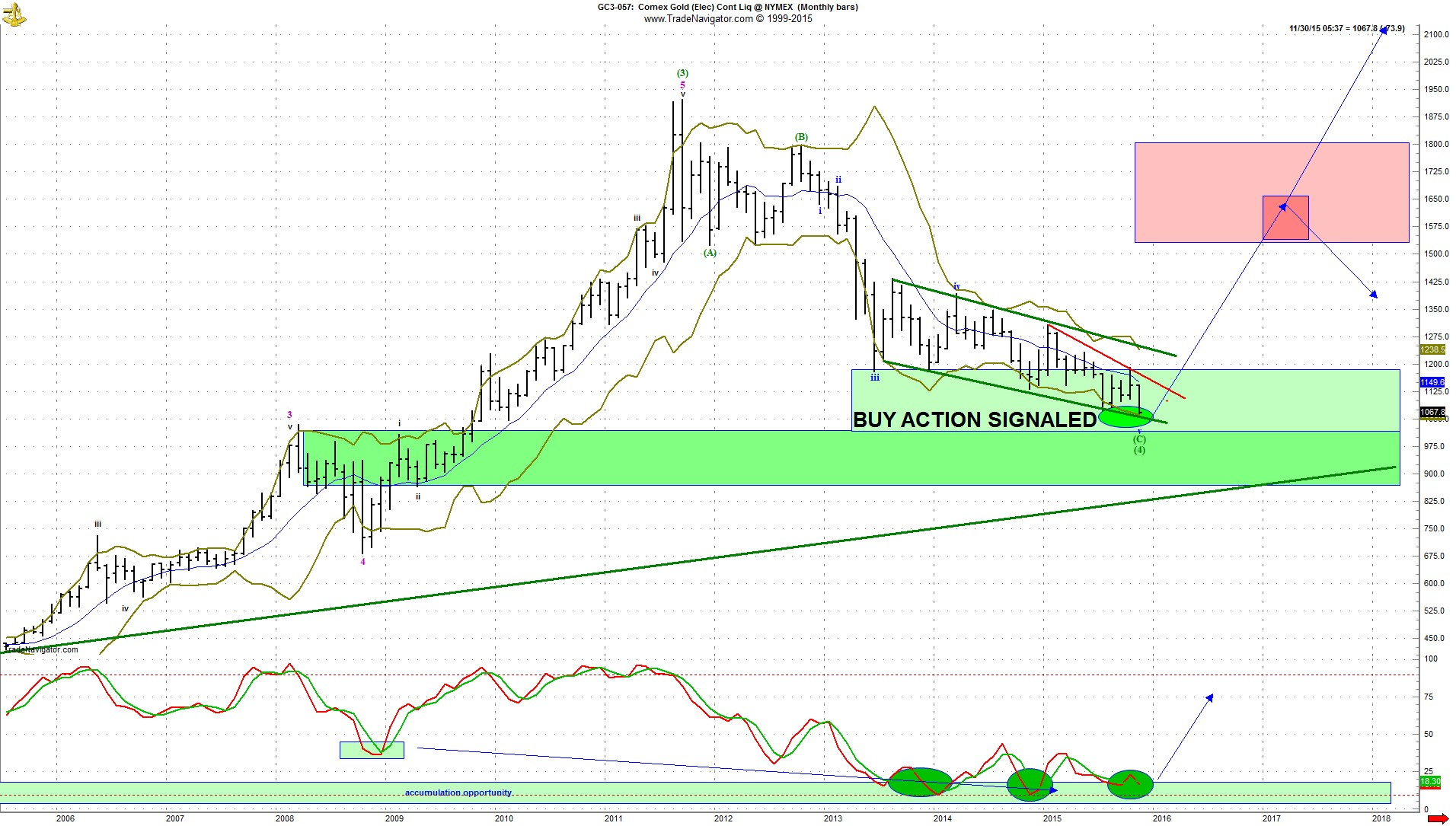 How to buy gold now - Next Notice That Price Has Fallen All The Way Into The Lower End Of The Upper Green Box Lighter Green Zone Noted By Buy Action Signaled And Into The