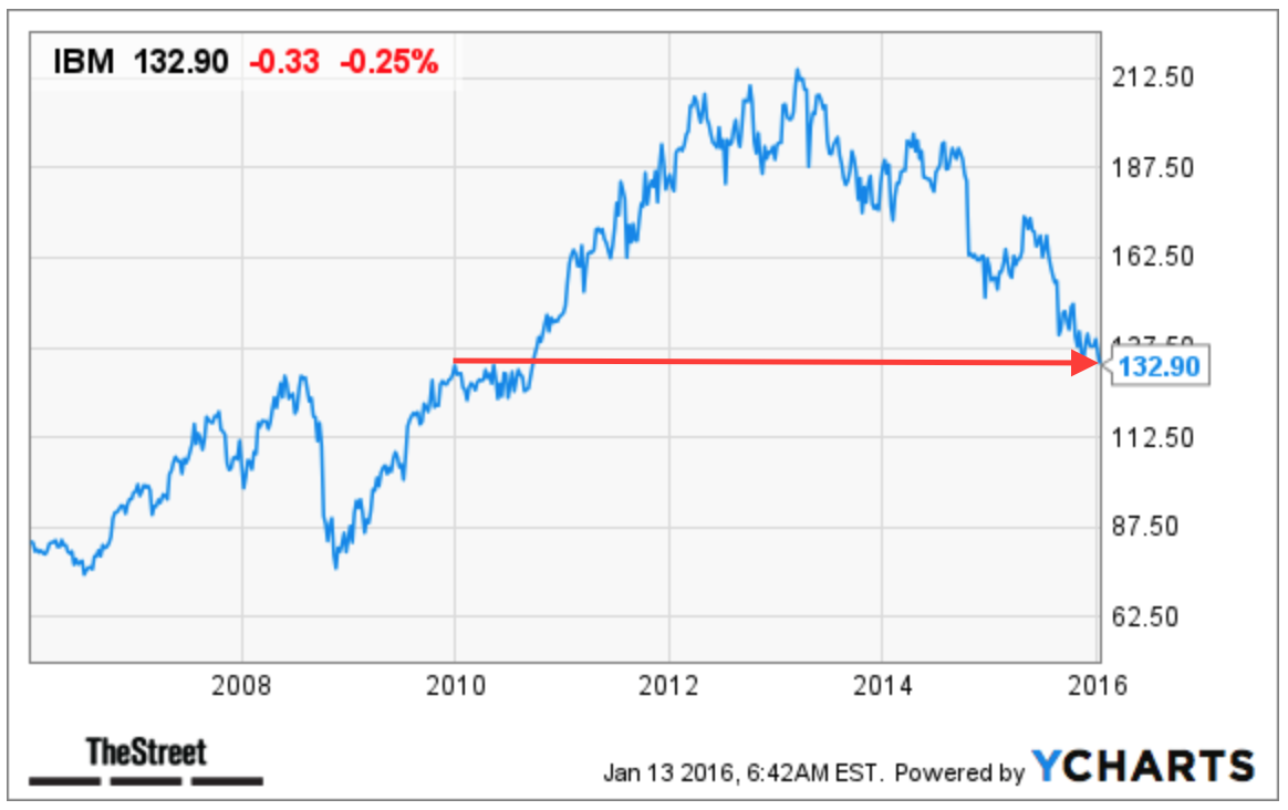 Why IBM's (IBM) Potential Rewards Are Worth the Risks Ahead of