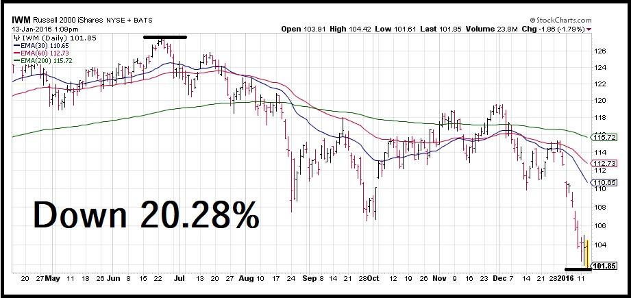 Hello Bear Market Russell 2000 Index Falls Thestreet