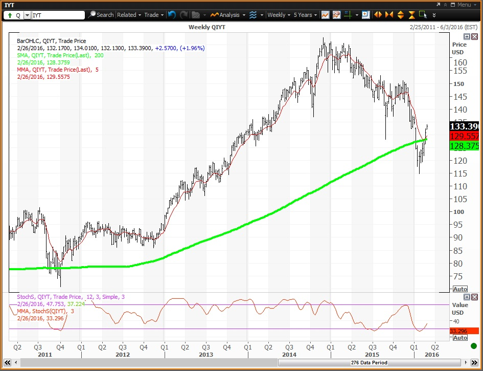 This Etf Will Give You The Best Of The Transport Stocks Thestreet