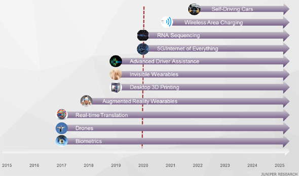 What Will Be the Top Technologies in 2020? Think Everything