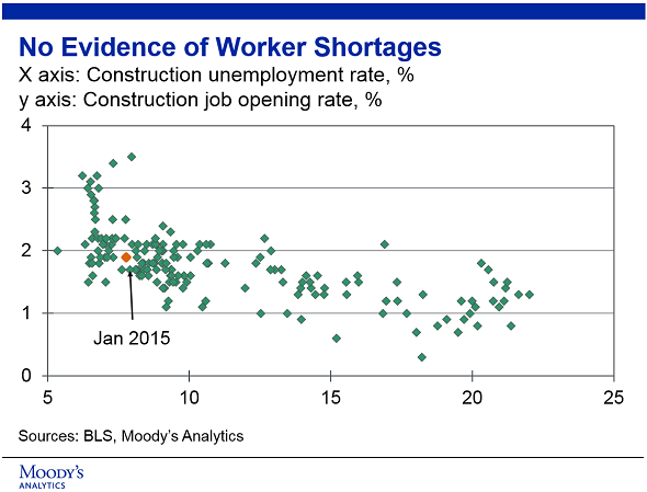 Are the rumors of a construction worker shortage true for Does new roof affect appraisal
