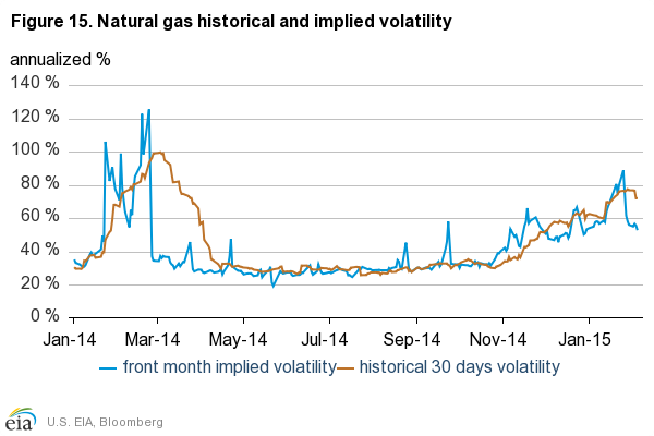 Natural Gas Prices Last  Months