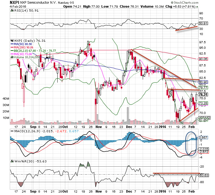 Nxp Semiconductors Nxpi Stock Is The Chart Of The Day Thestreet