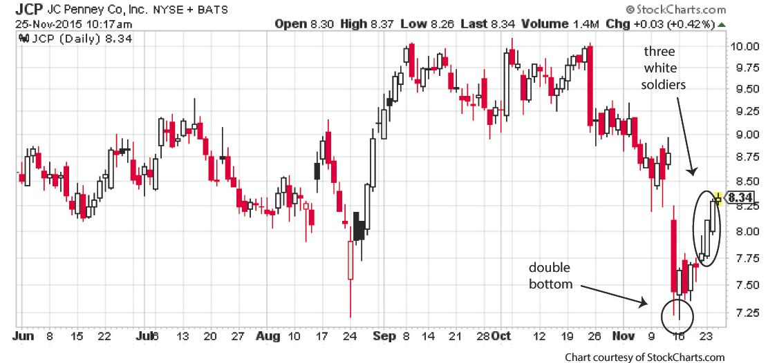 Jcp stock options