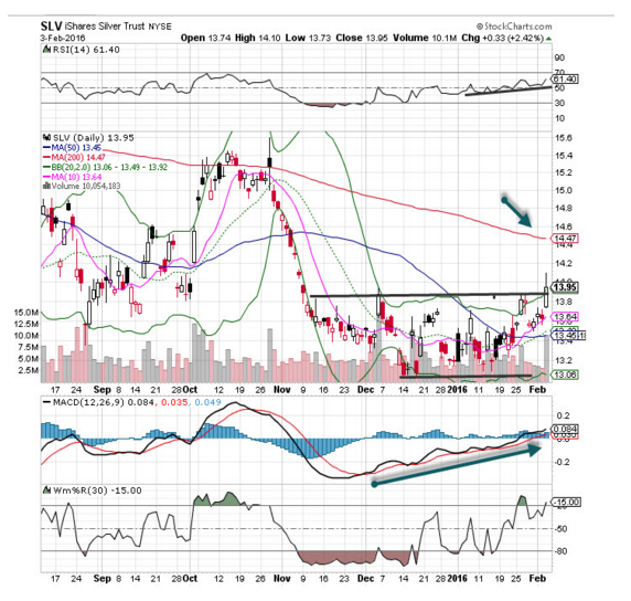 The Ishares Silver Trust Slv Stock Is The Chart Of The Day