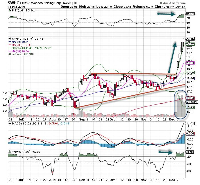 Smith Wesson Swhc Stock Is The Chart Of The Day Thestreet