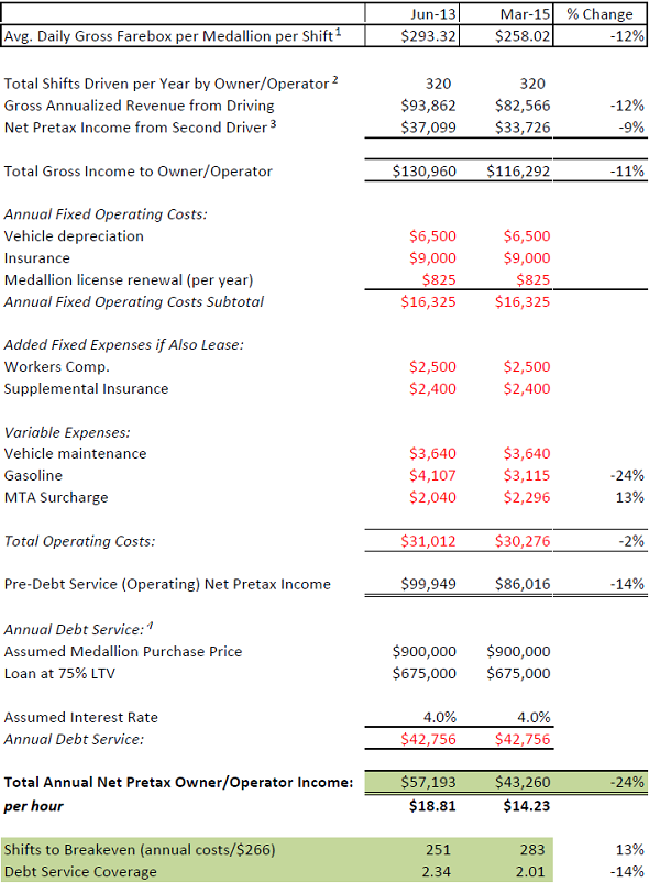 How Uber Is Actually Killing The Value Of A New York City Taxi