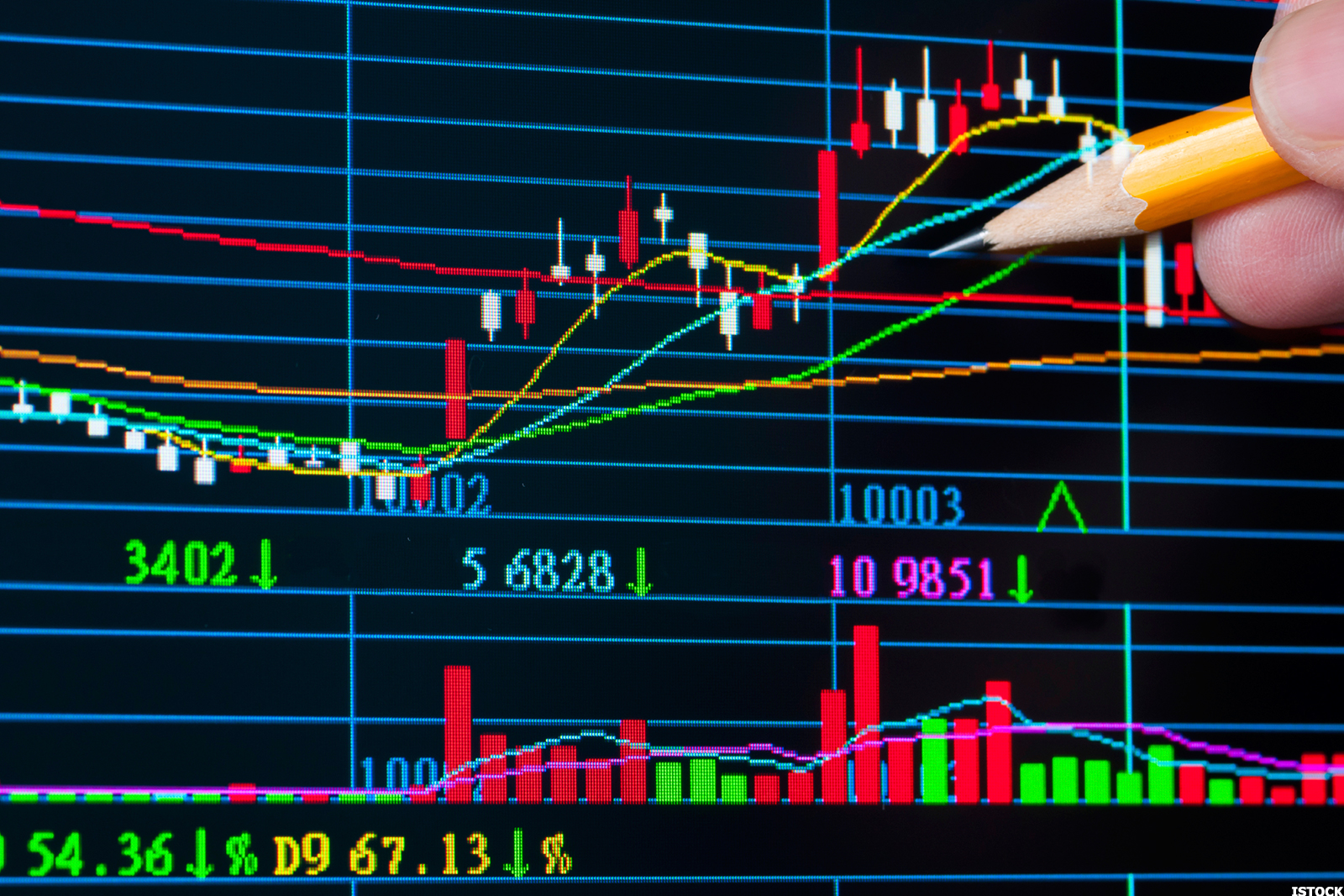 Stock Technical Analysis: Free Stock Analysis, Chart and