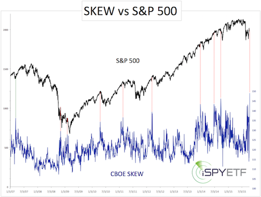 risk of a stock market selloff is high cboe skew index shows