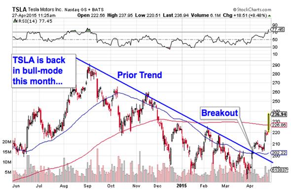 Tesla Motors (TSLA) Stock is Today's 'Chart of the Day