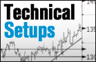 5 Technical Setups From the Twittersphere